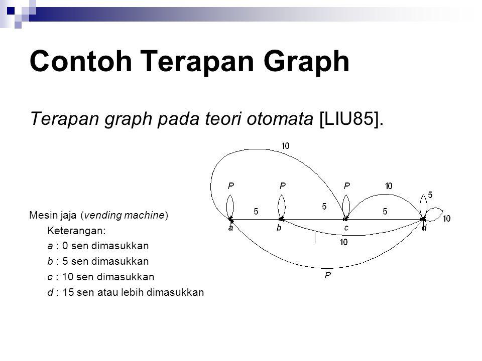 Contoh Terapan Graph Terapan graph pada teori otomata [LIU85].